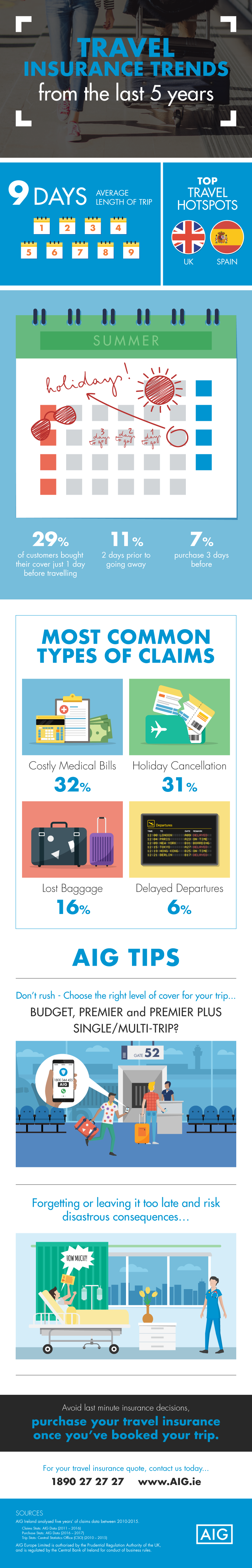 Aig-travel-trends (1) (1)