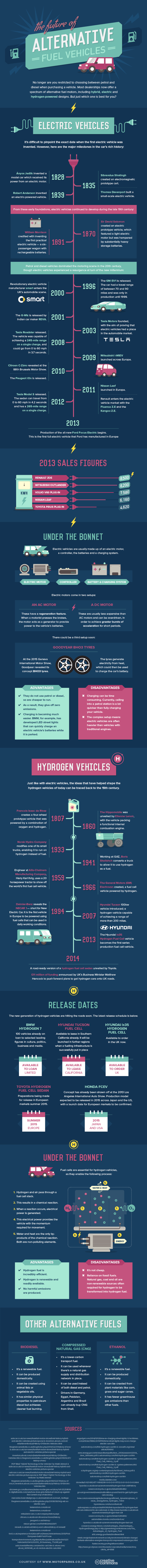 The future of Alternative fuels - v2